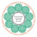 Core Humanitarian Standard (CHS) Training